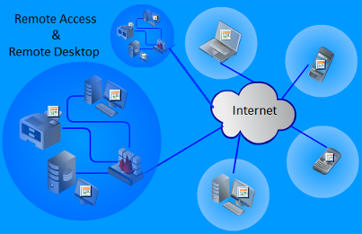 Remote Access, Remote Desktop