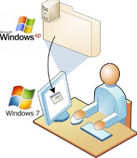 Migrating to Windows 7 from XP